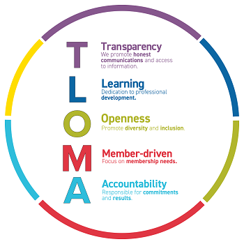 TLOMA Values Graphic